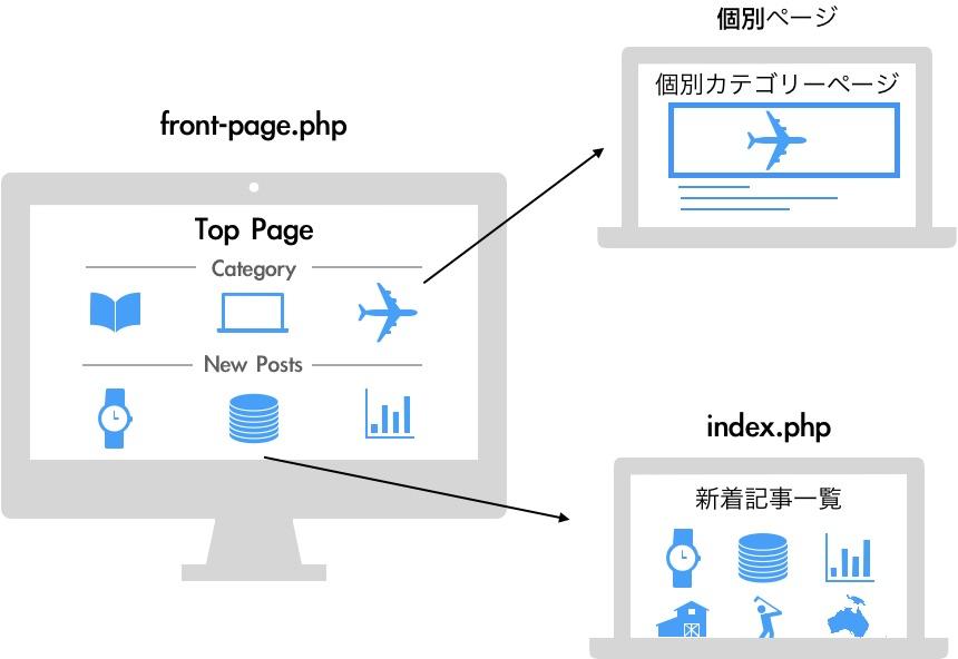 ブログ構成のイメージ
