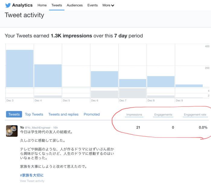 Twitter analytics トレンド エンゲージメント