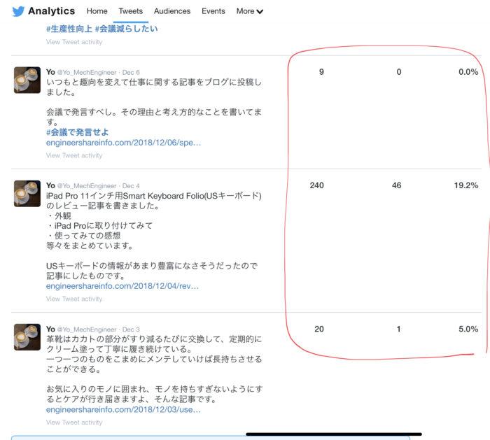 Twitter analytics 各ツイート比較