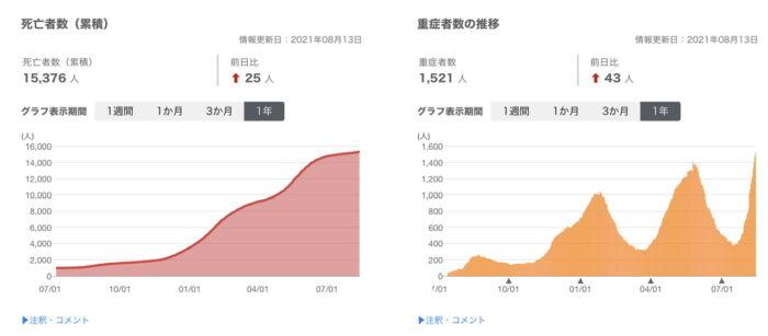 厚労省ウェブサイト コロナ 死亡者数 20210813